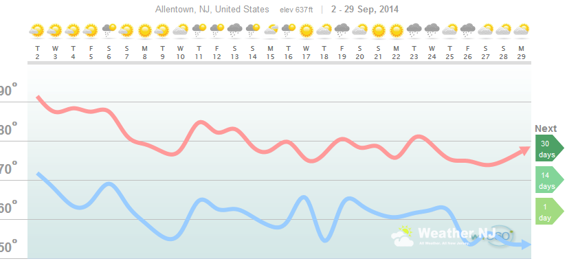 weathertrends360 weather analysis for september 2014 in allentown new jersey